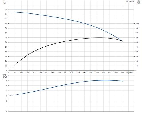 SP 14-15 Performance Curve