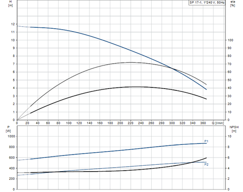 SP 17-1 Performance Curve