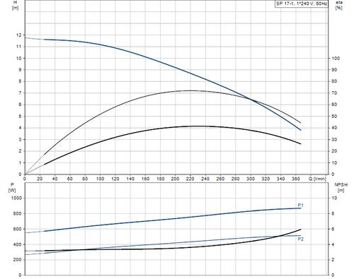 SP 17-1 Performance Curve