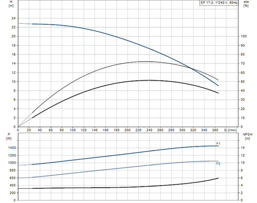 SP 17-2 Performance Curve