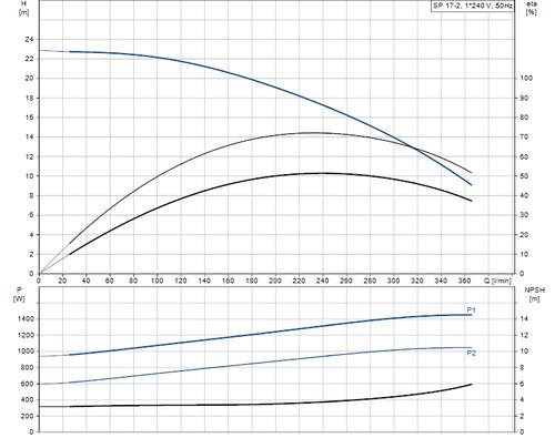 SP 17-2 Performance Curve