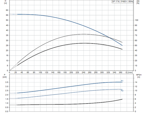 SP 17-5 Performance Curve