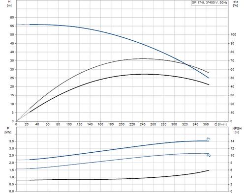 SP 17-5 Performance Curve