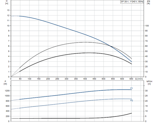 SP 30-1 Performance Curve