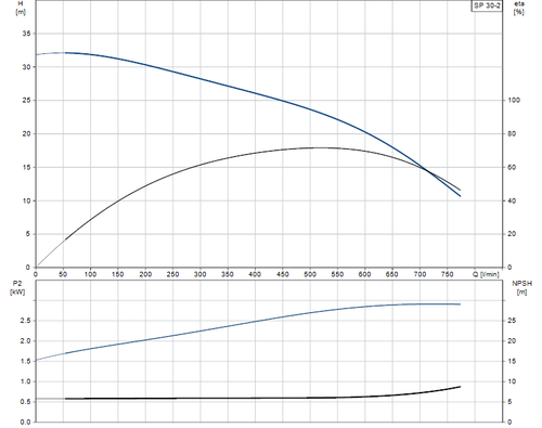 SP 30-2 Performance Curve