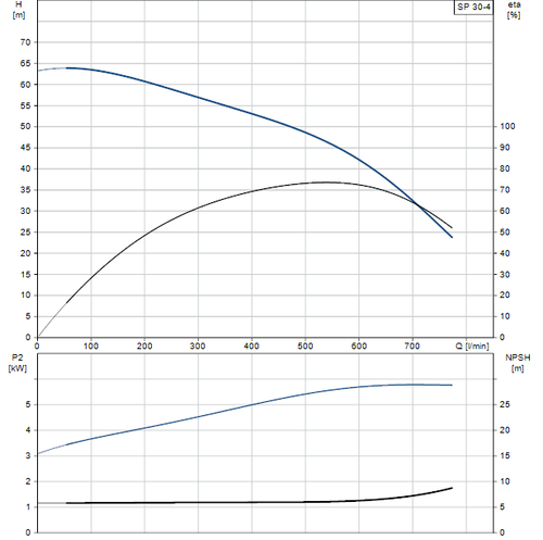 SP 30-3 Performance Curve