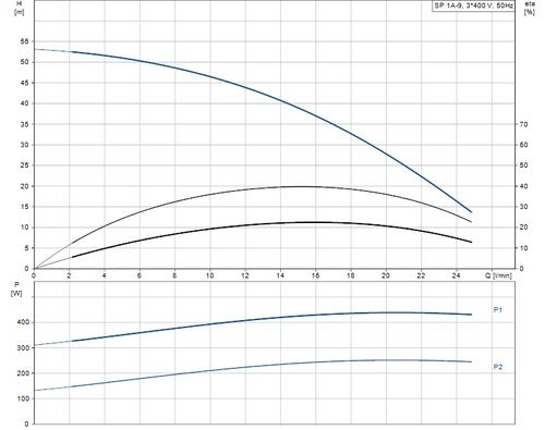 SP 1A-9 415v Performance Curve