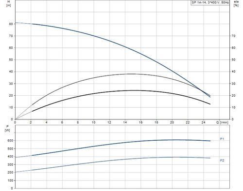 SP 1A-14 415v Performance Curve