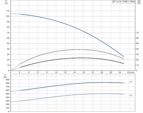 SP 1A-18 415v Performance Curve