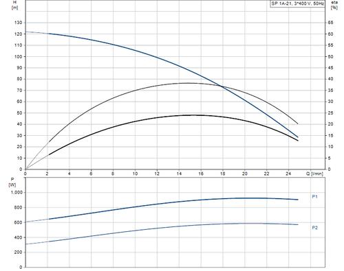 SP 1A-21 415v Performance Curve