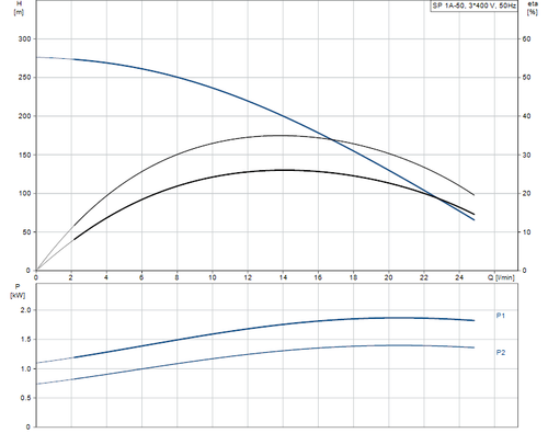 SP 1A-50 415v Performance Curve