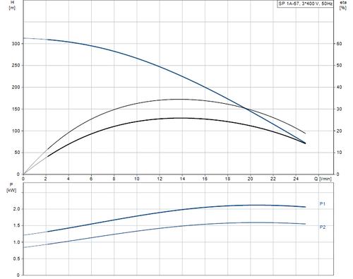 SP 1A-57 415v Performance Curve