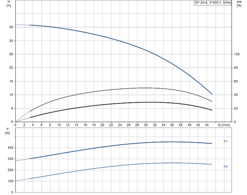 SP 2A-6 415v Performance Curve