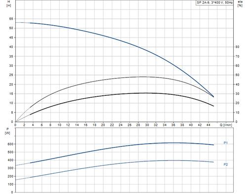 SP 2A-9 415v Performance Curve