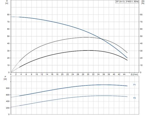 SP 2A-13 415v Performance Curve