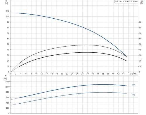 SP 2A-18 415v Performance Curve