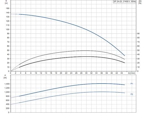 SP 2A-23 415v Performance Curve