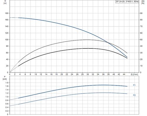 SP 2A-28 415v Performance Curve