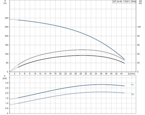 SP 2A-48 Performance Curve