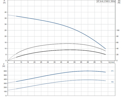 SP 3A-6 415v Performance Curve