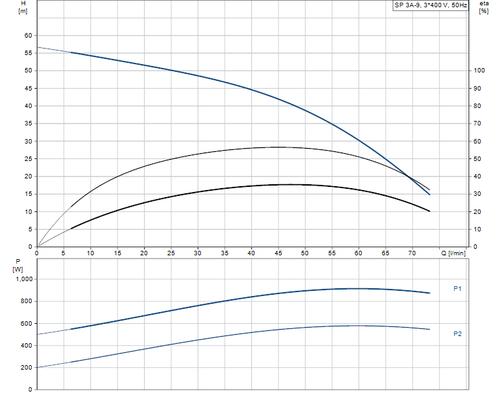 SP 3A-9 415v Performance Curve