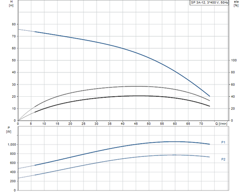 SP 3A-12 415v Performance Curve
