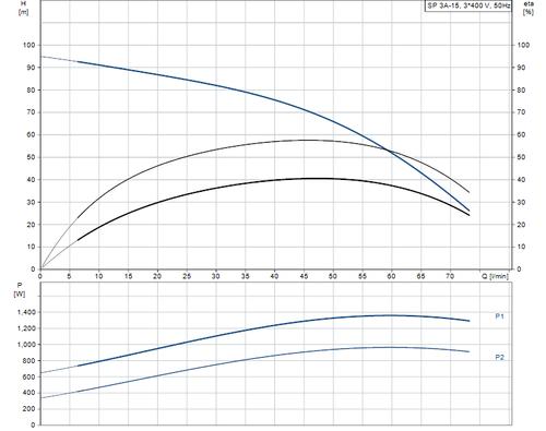 SP 3A-15 415v Performance Curve