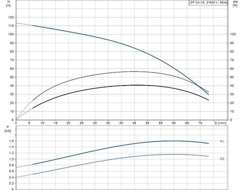 SP 3A-18 415v Performance Curve