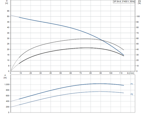 SP 5A-8 415v Performance Curve