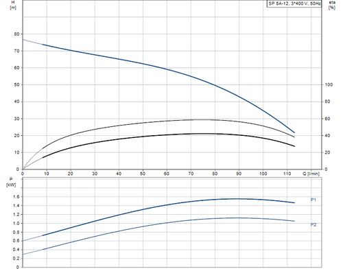 SP 5A-12 415v Performance Curve