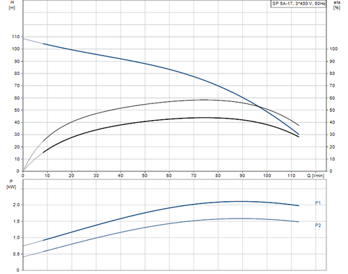SP 5A-17 415v Performance Curve