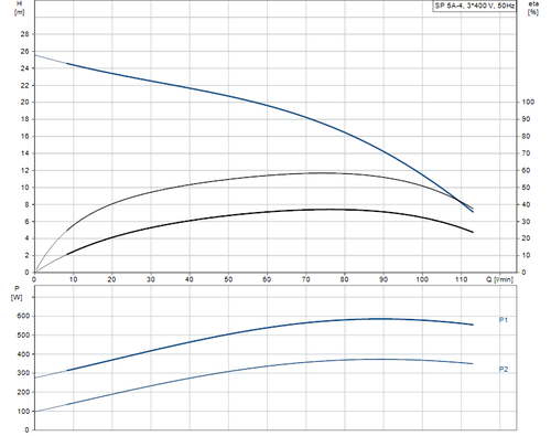 SP 5A-4 415v Performance Curve
