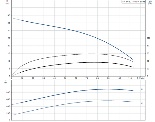 SP 5A-6 415v Performance Curve