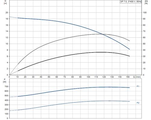 SP 7- 3 415v Performance Curve