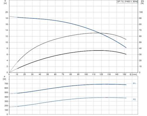 SP 7- 3 415v Performance Curve