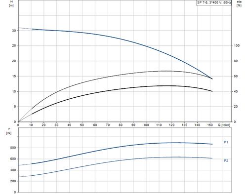 SP 7- 5 415v Performance Curve