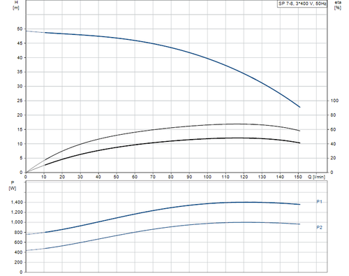 SP 7- 8 415v Performance Curve