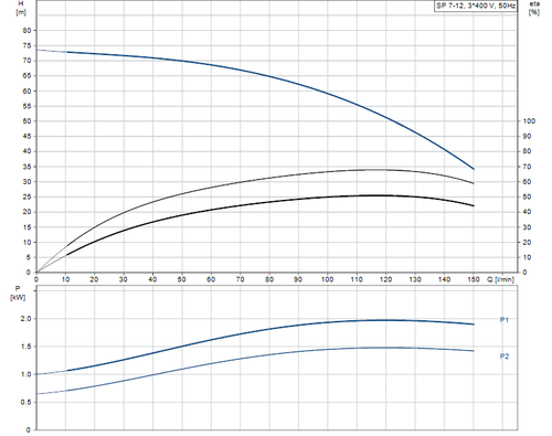 SP 7-12 415v Performance Curve