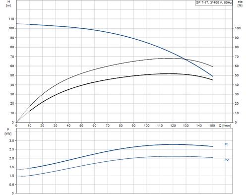 SP 7-17 415v Performance Curve
