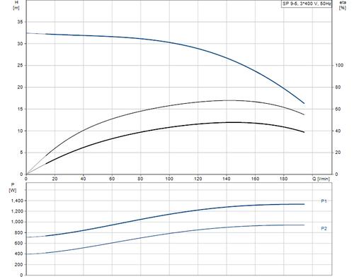 SP 9-5 415v Performance Curve