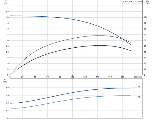 SP 9-8 415v Performance Curve
