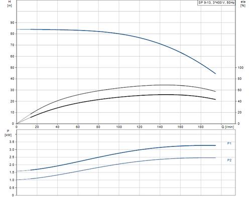 SP 9-13 415v Performance Curve