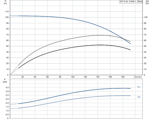 SP 9-16 415v Performance Curve