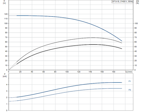 SP 9-18 415v Performance Curve