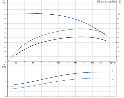 SP 9-11 415v Performance Curve