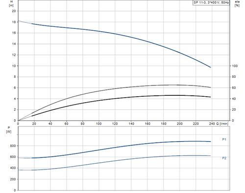 SP 11-3 415v Performance Curve