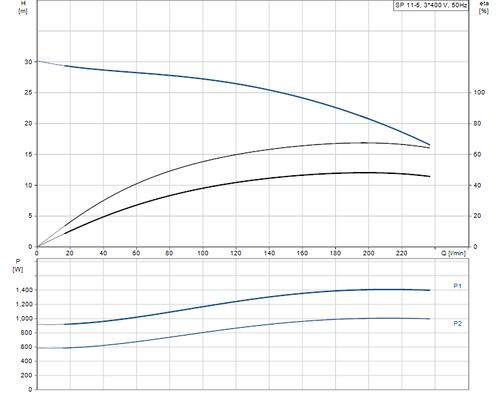 SP 11-5 415v Performance Curve
