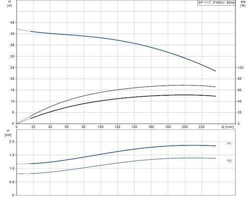 SP 11-7 415v Performance Curve
