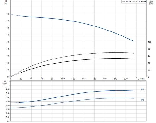 SP 11-15 415v Performance Curve