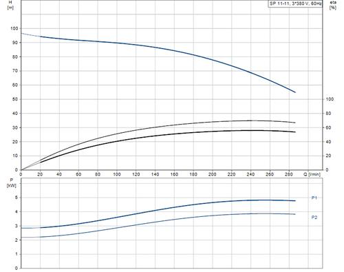 SP 11-11 415v Performance Curve